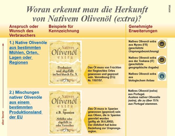 Herkunftserkennung Olivenöl